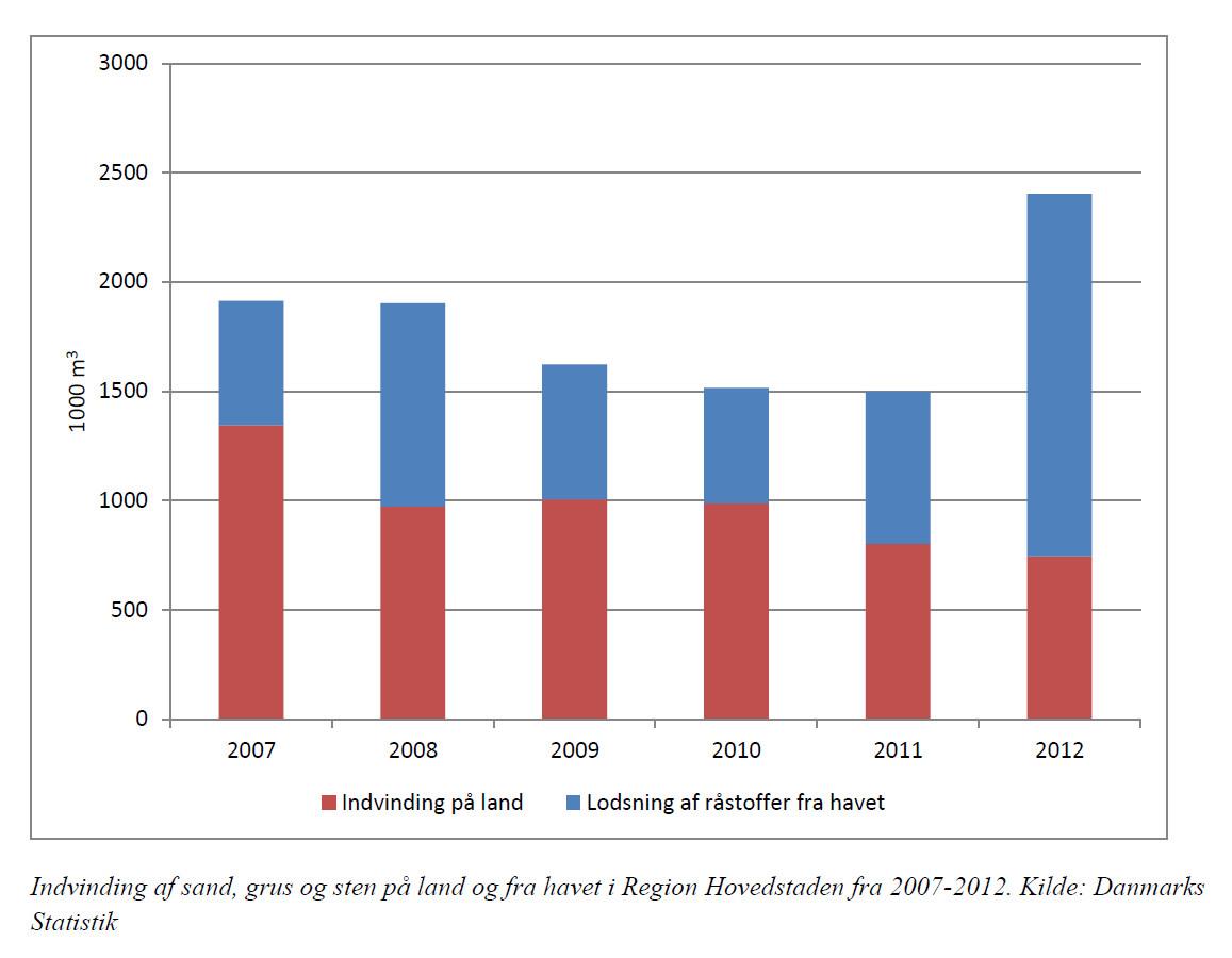 Rh Redegorelse Og Ideoplaeg Til Rastofplan 2016